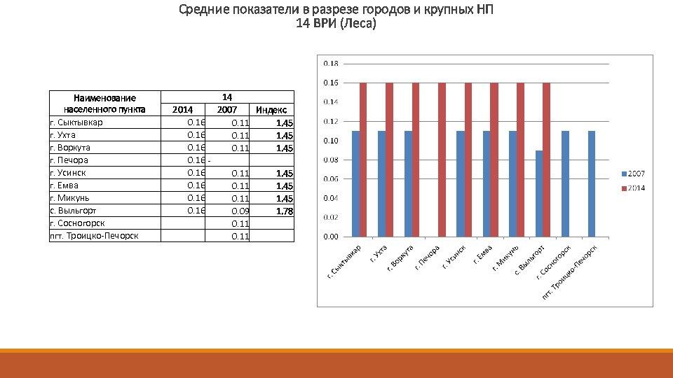 Средние показатели в разрезе городов и крупных НП 14 ВРИ (Леса) Наименование населенного пункта