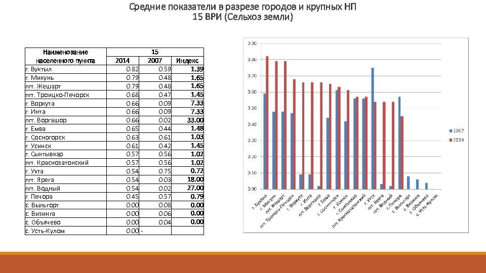 Средние показатели в разрезе городов и крупных НП 15 ВРИ (Сельхоз земли) Наименование населенного