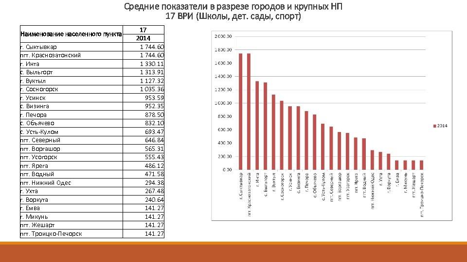 Средние показатели в разрезе городов и крупных НП 17 ВРИ (Школы, дет. сады, спорт)