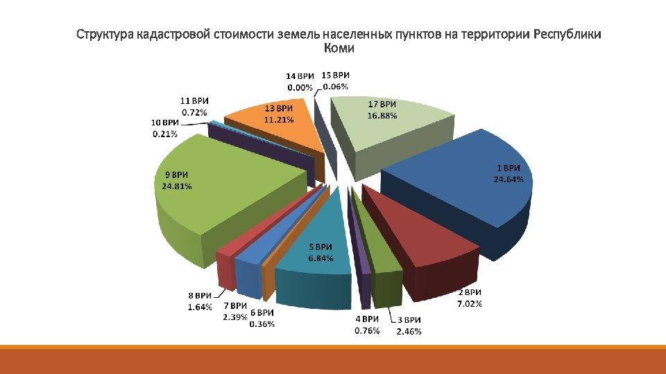 Структура кадастровой стоимости земель населенных пунктов на территории Республики Коми