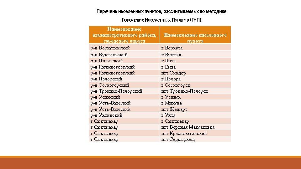Перечень населенных пунктов, рассчитываемых по методике Городских Населенных Пунктов (ГНП) Наименование административного района, городского