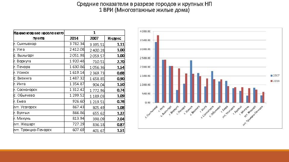 Средние показатели в разрезе городов и крупных НП 1 ВРИ (Многоэтажные жилые дома) Наименование