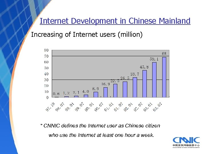 Internet Development in Chinese Mainland Increasing of Internet users (million) * CNNIC defines the