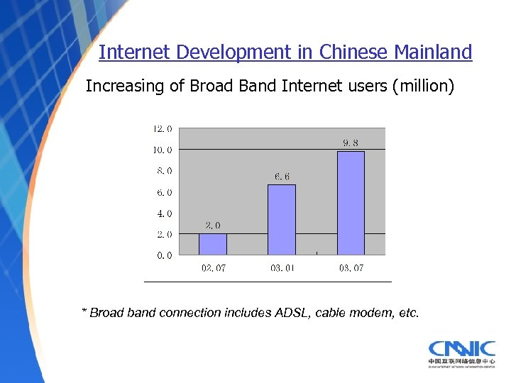 Internet Development in Chinese Mainland Increasing of Broad Band Internet users (million) * Broad