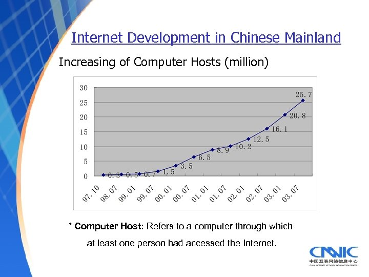 Internet Development in Chinese Mainland Increasing of Computer Hosts (million) * Computer Host: Refers