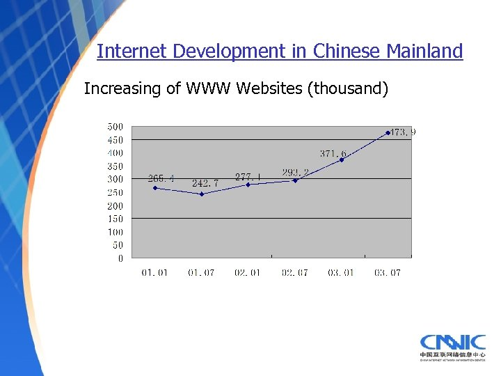 Internet Development in Chinese Mainland Increasing of WWW Websites (thousand)