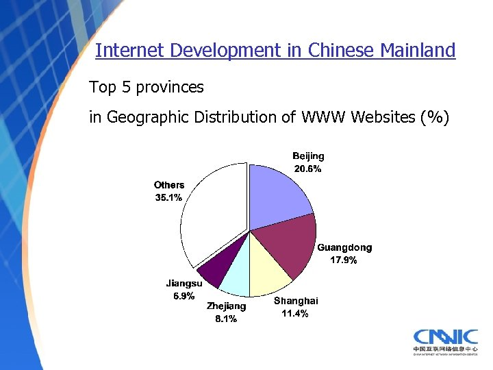 Internet Development in Chinese Mainland Top 5 provinces in Geographic Distribution of WWW Websites