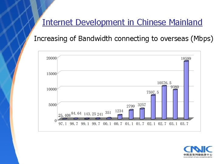 Internet Development in Chinese Mainland Increasing of Bandwidth connecting to overseas (Mbps)