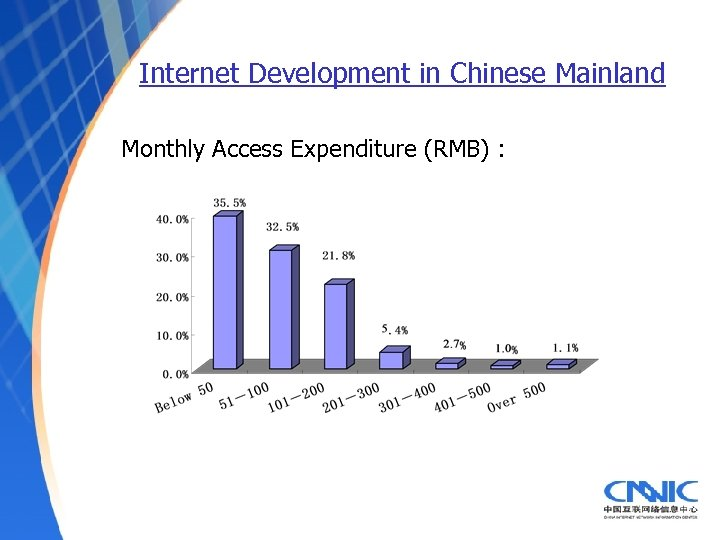 Internet Development in Chinese Mainland Monthly Access Expenditure (RMB) :