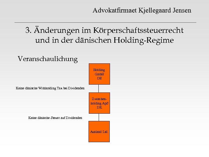 Advokatfirmaet Kjellegaard Jensen 3. Änderungen im Körperschaftssteuerrecht und in der dänischen Holding-Regime Veranschaulichung Holding