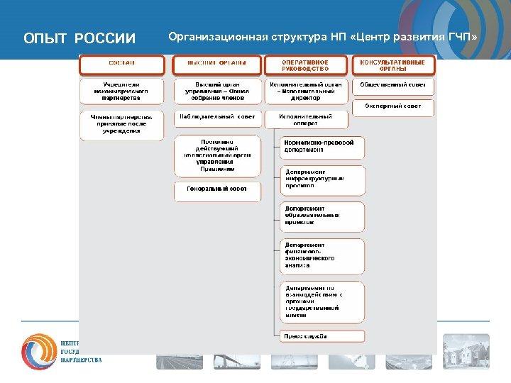 ОПЫТ РОССИИ Организационная структура НП «Центр развития ГЧП»