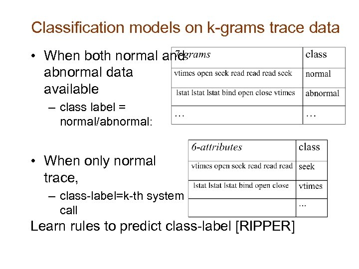 Classification models on k-grams trace data • When both normal and abnormal data available