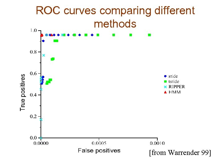 ROC curves comparing different methods [from Warrender 99]