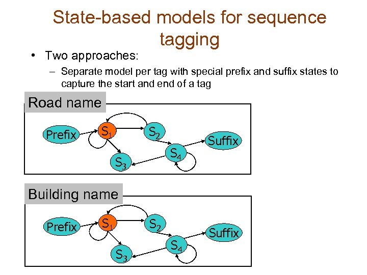 State-based models for sequence tagging • Two approaches: – Separate model per tag with