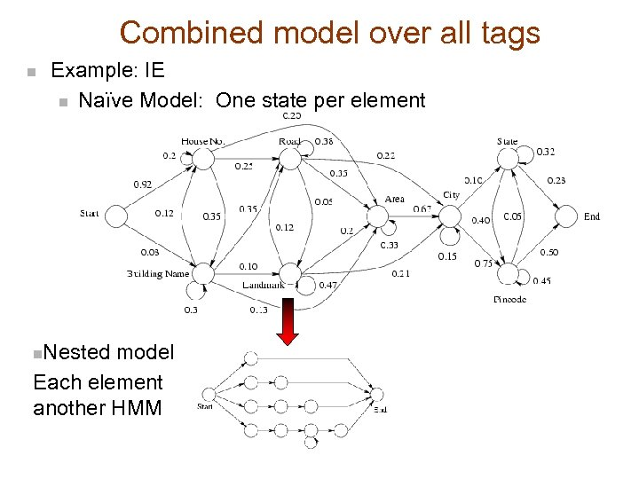 Combined model over all tags n Example: IE n Naïve Model: One state per