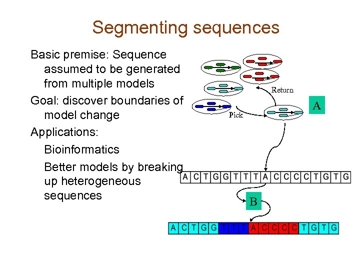 Segmenting sequences Basic premise: Sequence assumed to be generated from multiple models Goal: discover