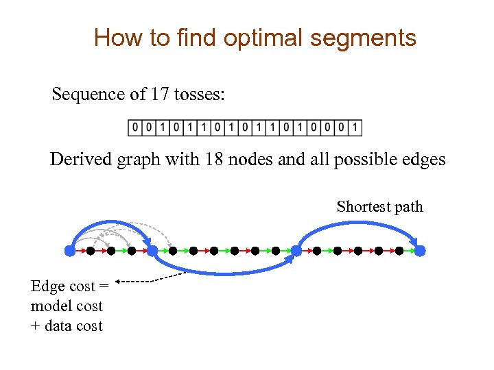 How to find optimal segments Sequence of 17 tosses: Derived graph with 18 nodes