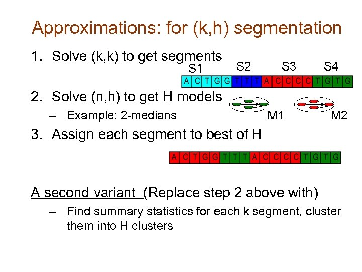 Approximations: for (k, h) segmentation 1. Solve (k, k) to get segments S 1