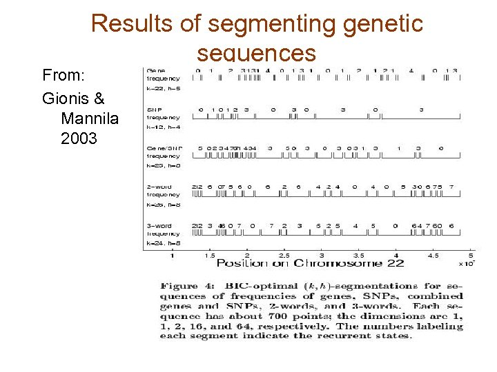 Results of segmenting genetic sequences From: Gionis & Mannila 2003
