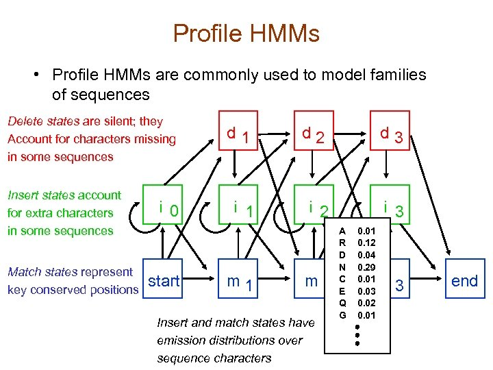 Profile HMMs • Profile HMMs are commonly used to model families of sequences Delete