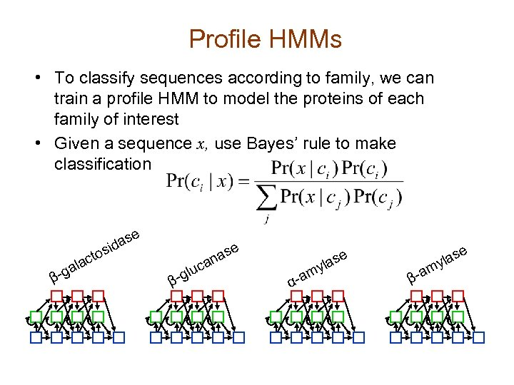 Profile HMMs • To classify sequences according to family, we can train a profile