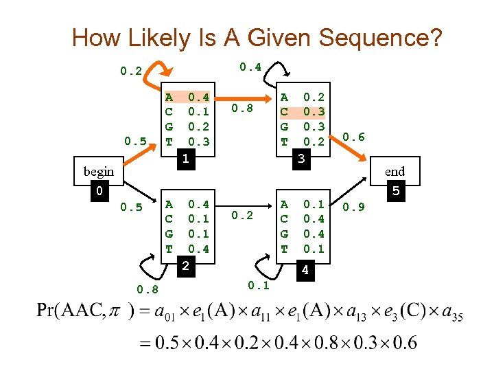 How Likely Is A Given Sequence? 0. 4 0. 2 0. 5 A C
