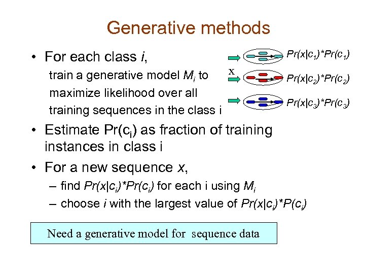 Generative methods • For each class i, x train a generative model Mi to