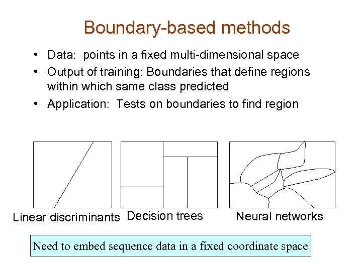 Boundary-based methods • Data: points in a fixed multi-dimensional space • Output of training: