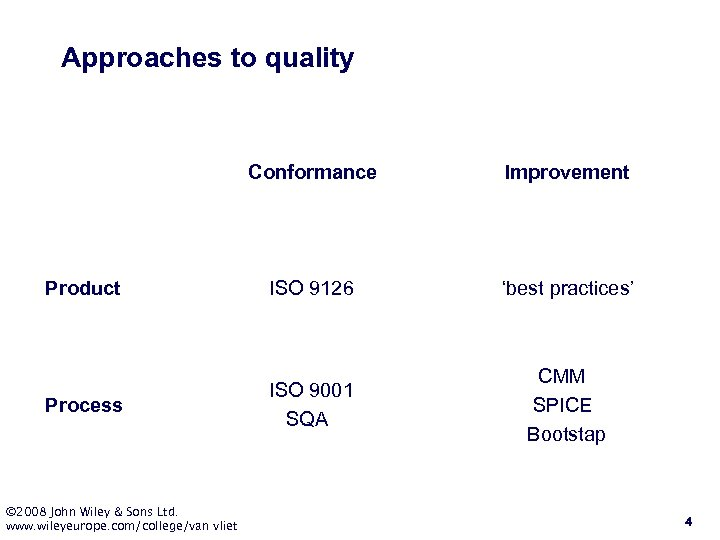 Approaches to quality Conformance Product Process © 2008 John Wiley & Sons Ltd. www.