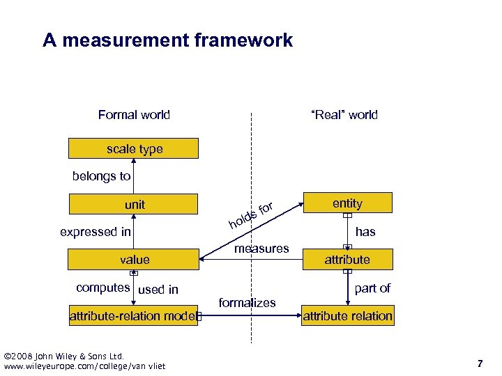 """A measurement framework Formal world """"Real"""" world scale type belongs to unit expressed in"""