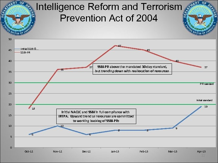 Intelligence Reform and Terrorism Prevention Act of 2004 50 45 47 Initial SSBI &.