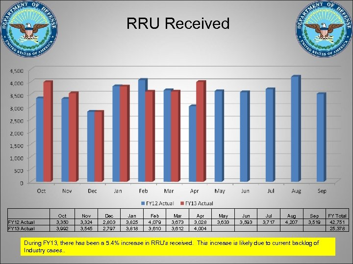 RRU Received FY 12 Actual FY 13 Actual Oct 3, 350 3, 992 Nov
