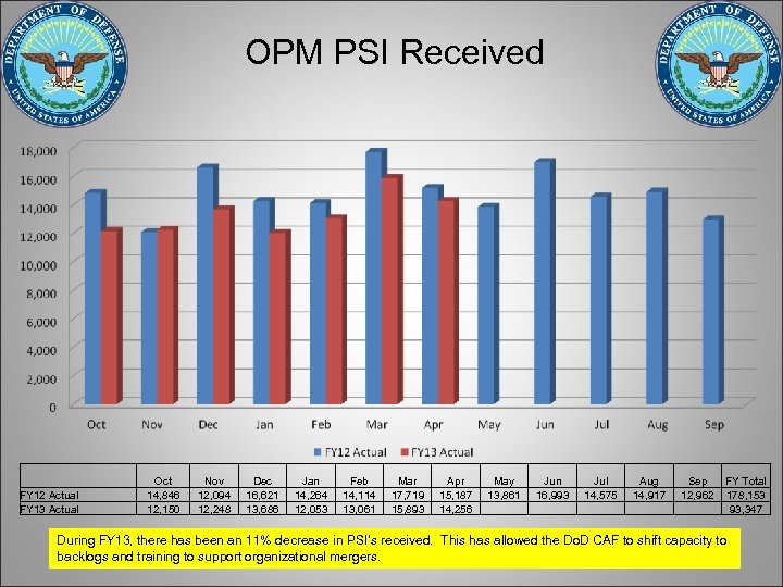 OPM PSI Received FY 12 Actual FY 13 Actual Oct 14, 846 12, 150