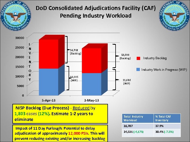 Do. D Consolidated Adjudications Facility (CAF) Pending Industry Workload I N V E N