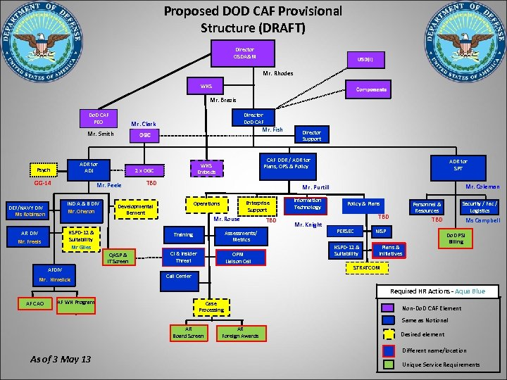 Proposed DOD CAF Provisional Structure (DRAFT) Director OSDA&M Mr. Rhodes WHS Mr. Brazis Do.