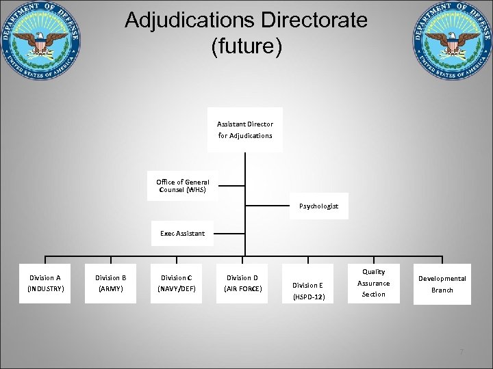 Adjudications Directorate (future) Assistant Director for Adjudications Office of General Counsel (WHS) Psychologist Exec