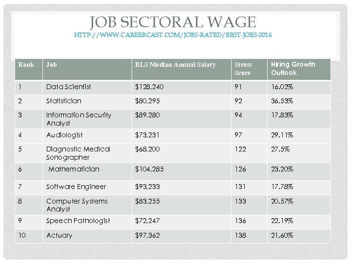 JOB SECTORAL WAGE HTTP: //WWW. CAREERCAST. COM/JOBS-RATED/BEST-JOBS-2016 Rank Job BLS Median Annual Salary Stress