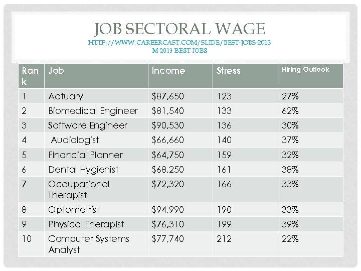 JOB SECTORAL WAGE HTTP: //WWW. CAREERCAST. COM/SLIDE/BEST-JOBS-2013 M 2013 BEST JOBS Ran k Job