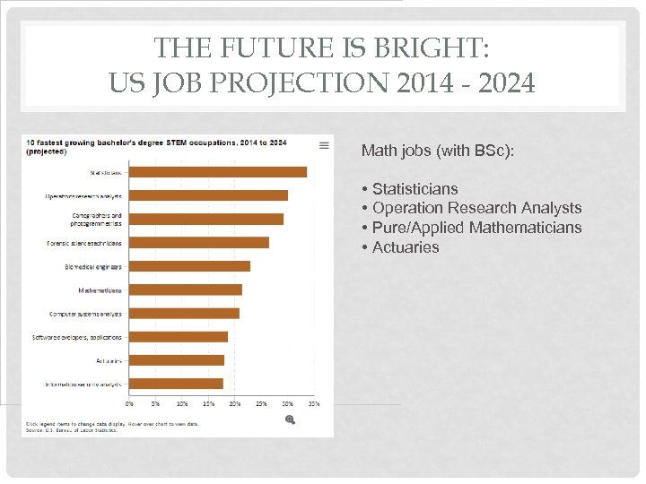 THE FUTURE IS BRIGHT: US JOB PROJECTION 2014 - 2024 Math jobs (with