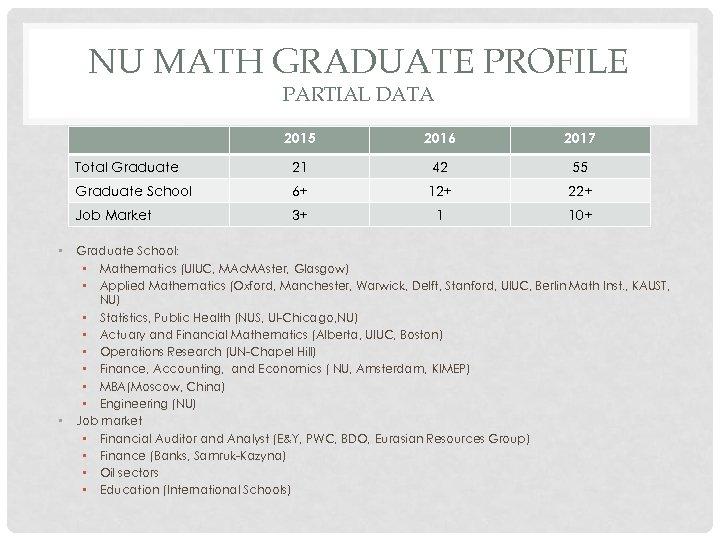 NU MATH GRADUATE PROFILE PARTIAL DATA 2015 21 42 55 Graduate School 6+ 12+