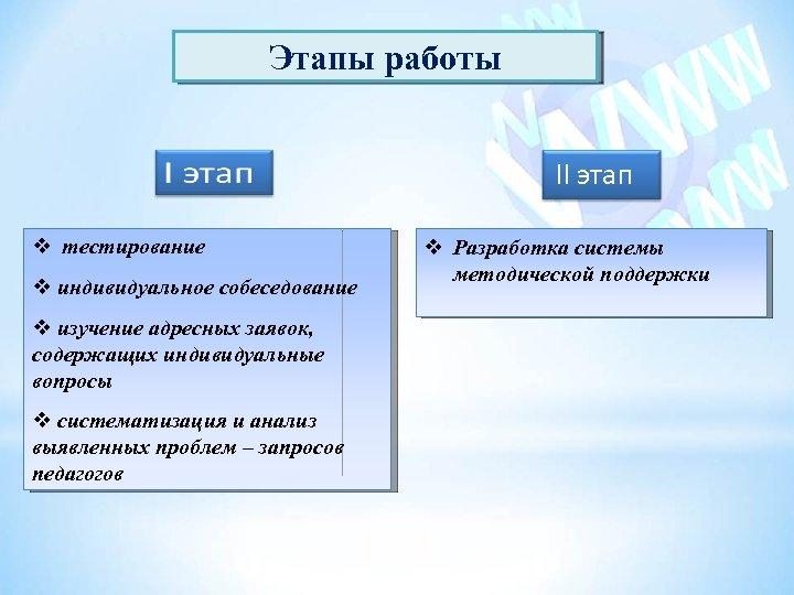 Этапы работы II этап тестирование индивидуальное собеседование изучение адресных заявок, содержащих индивидуальные вопросы систематизация