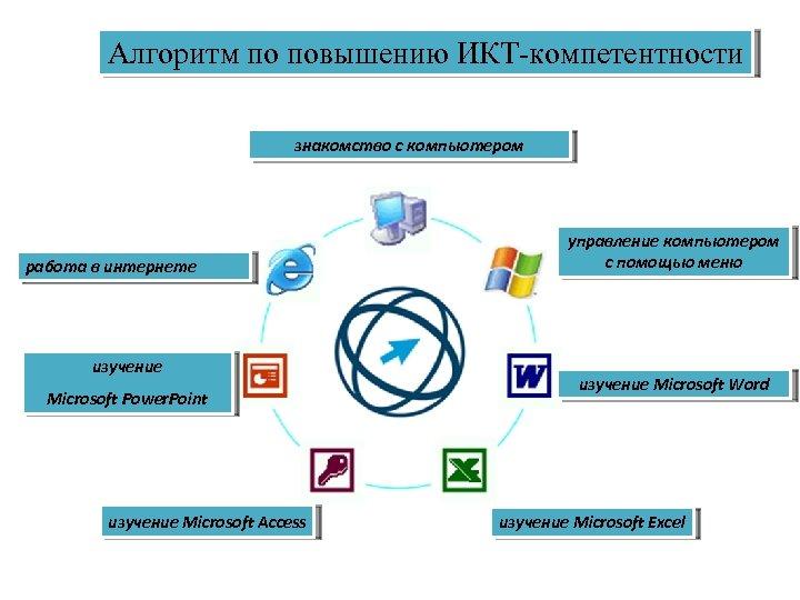 Алгоритм по повышению ИКТ-компетентности знакомство с компьютером работа в интернете изучение Microsoft Power. Point