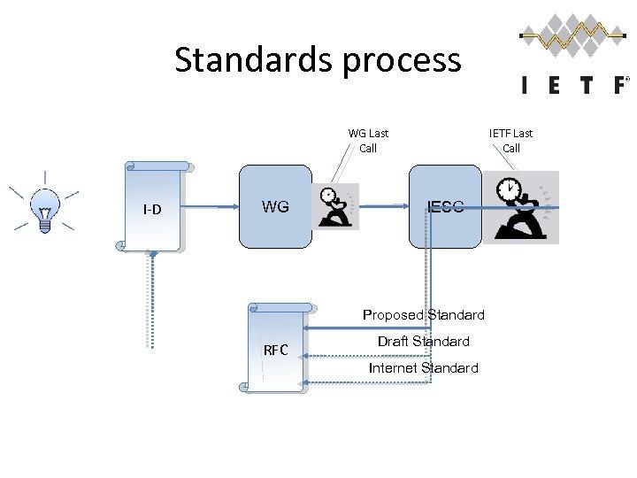 Standards process WG Last Call I-D WG IETF Last Call IESG Proposed Standard RFC