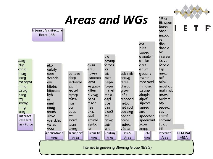 Areas and WGs Internet Architecture Board (IAB) asrg cfrg dtnrg hiprg iccrg mobopts nmrg