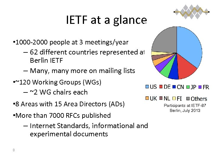 IETF at a glance • 1000 -2000 people at 3 meetings/year – 62 different