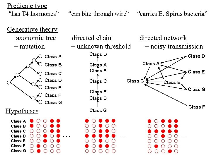 """Predicate type """"has T 4 hormones"""" """"can bite through wire"""" Generative theory taxonomic tree"""