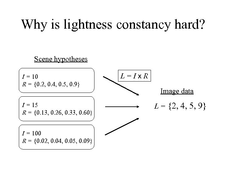 Why is lightness constancy hard? Scene hypotheses I = 10 R = {0. 2,
