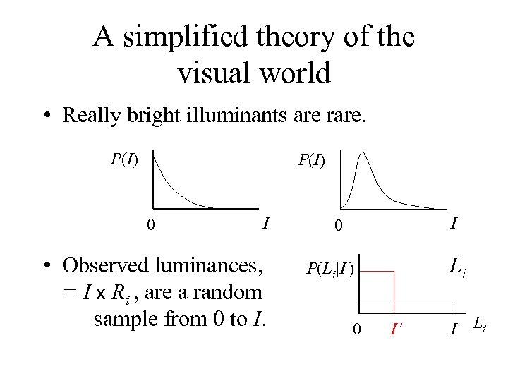 A simplified theory of the visual world • Really bright illuminants are rare. P(I)