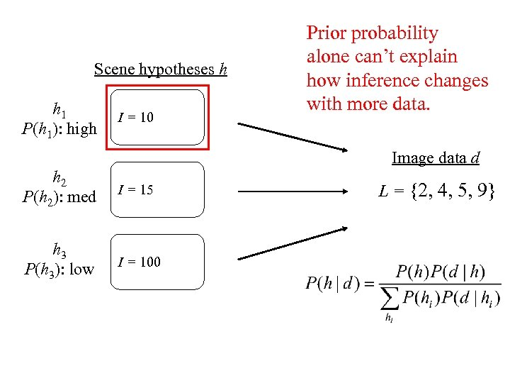 Scene hypotheses h h 1 P(h 1): high I = 10 Prior probability alone