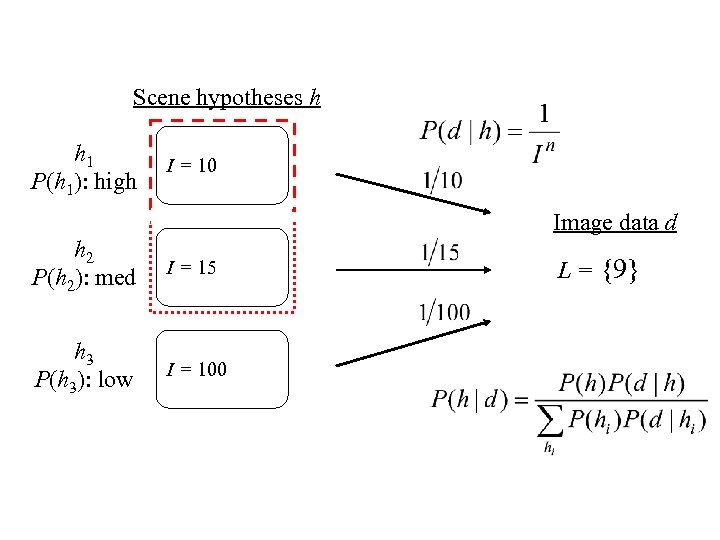 Scene hypotheses h h 1 P(h 1): high I = 10 Image data d